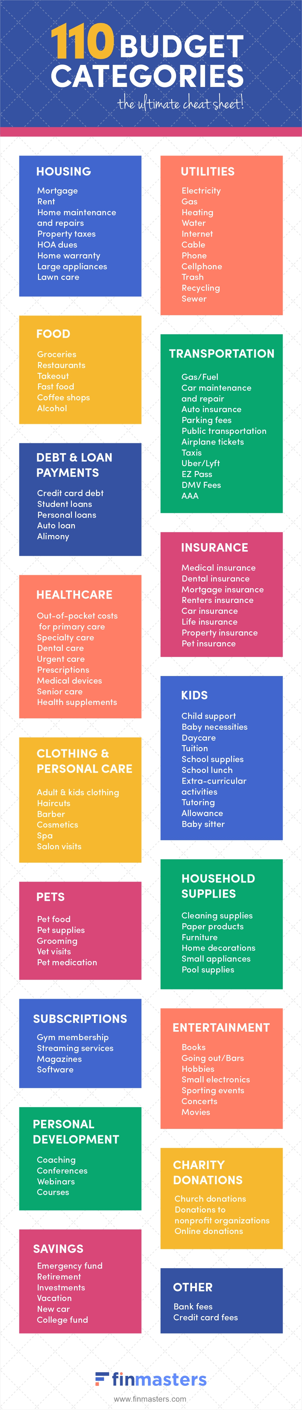 110 Budget Categories: The Ultimate Cheat Sheet