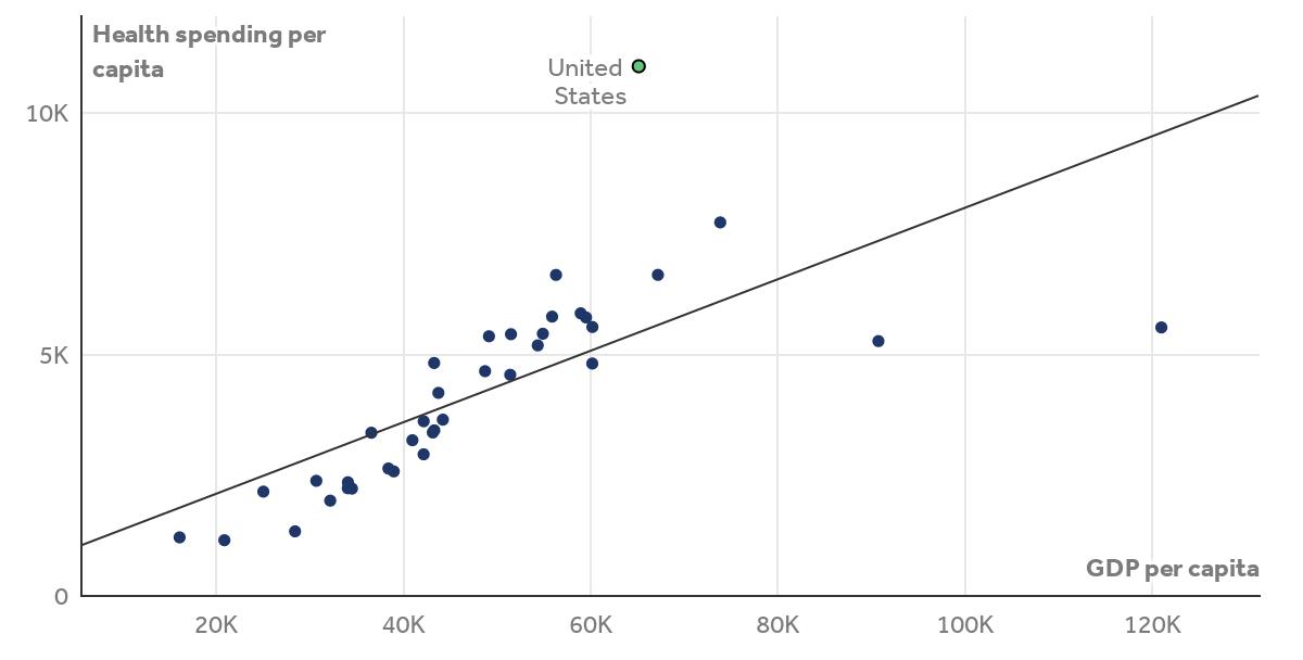 GDP per capita and health consumption spending per capita, 2019 (U.S. dollars, PPP adjusted)