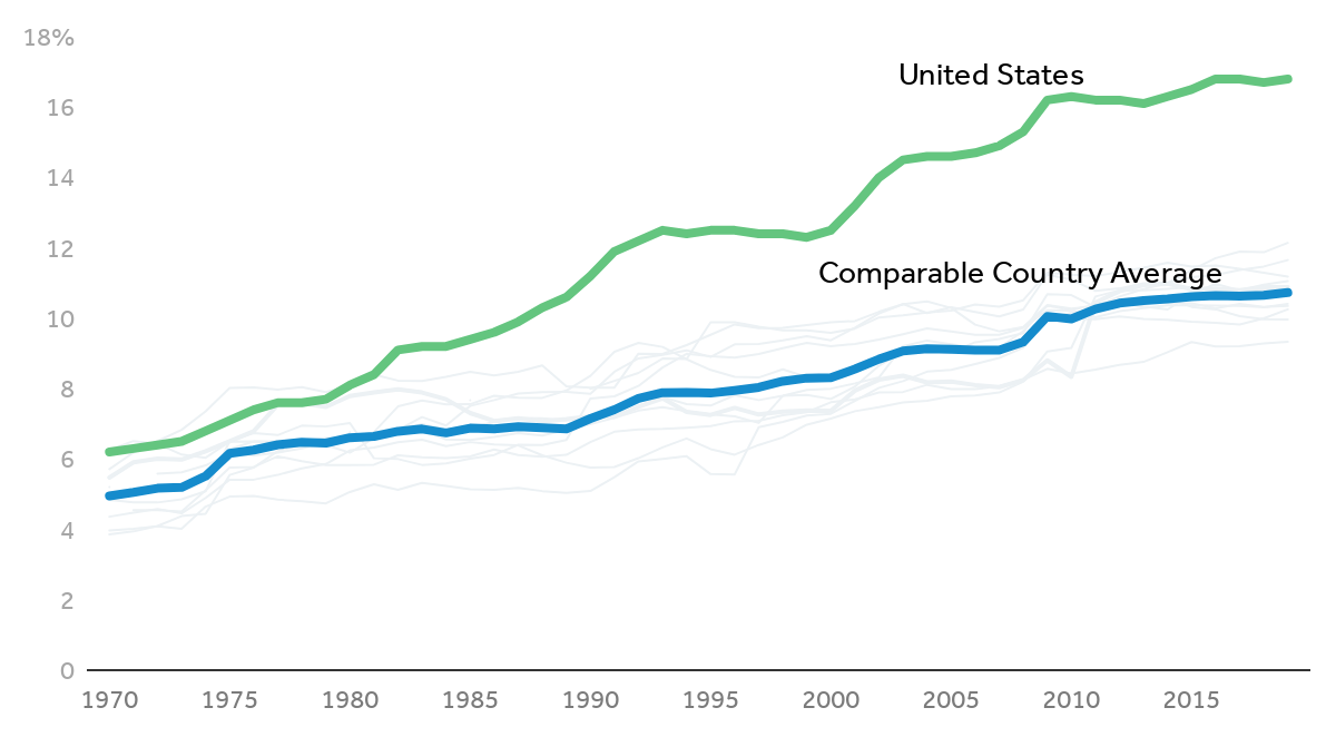 Health consumption expenditures as percent of GDP, 1970-2019