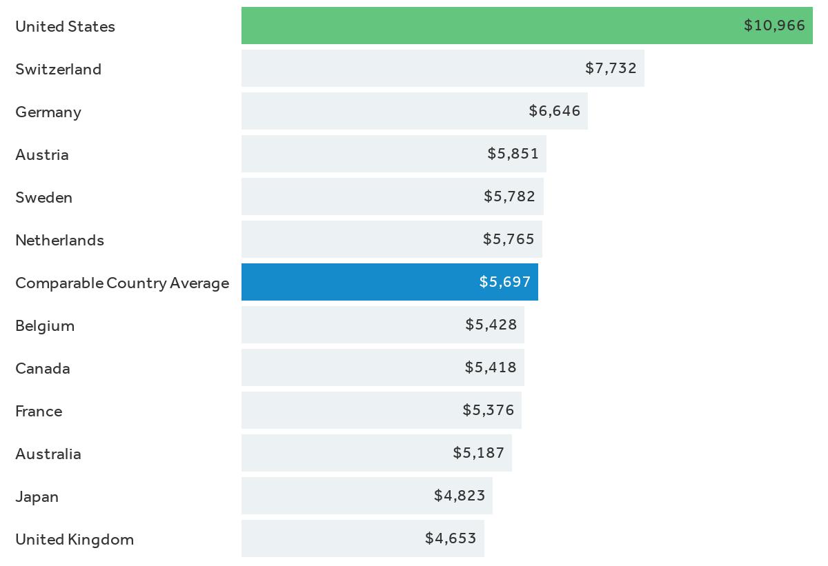 Health consumption expenditures per capita