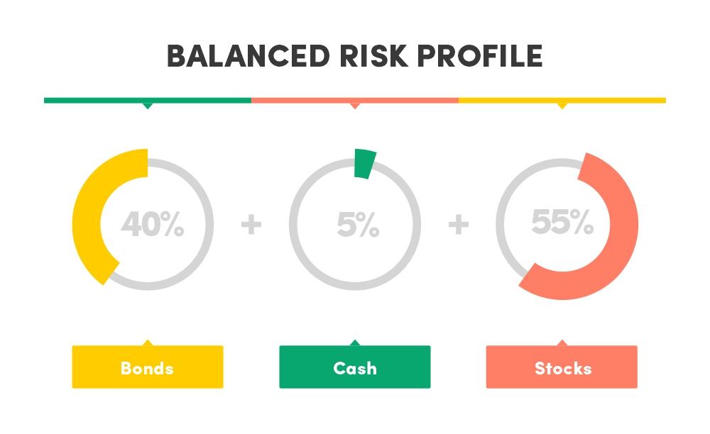Balanced risk profile asset allocation