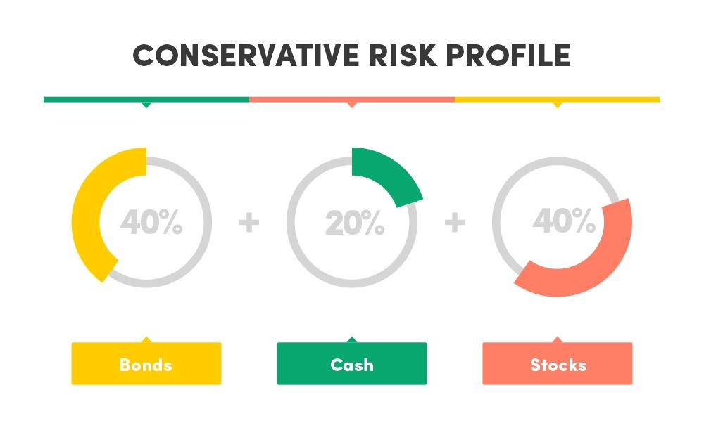 Conservative risk profile asset allocation