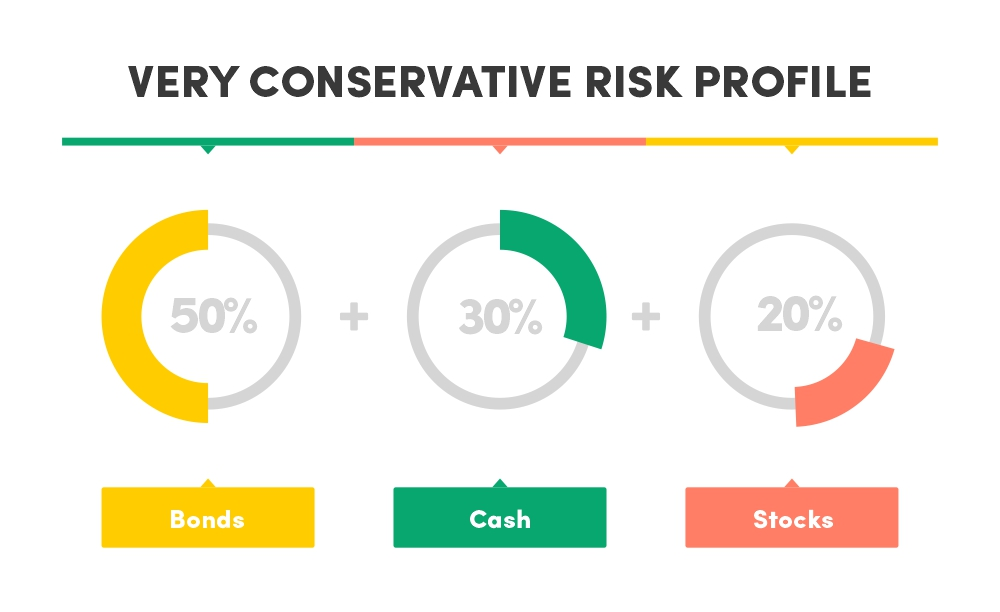 Very conservative risk profile asset allocation