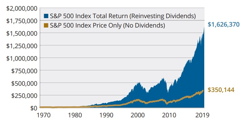 S&P 500 Index total return - growth of $10,000 (1970–2019)