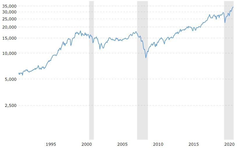 Dow Jones Industrial Average, 30 Year Chart
