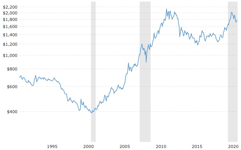 Gold Price Trends During Recessions