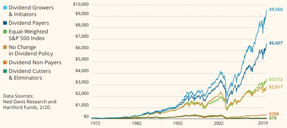 Returns of S&P 500 Index Stocks by Dividend Policy: Growth of $100 (1972–2019)