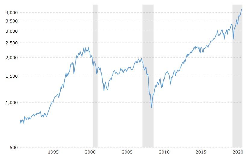 S&P 500, 30 Year Chart