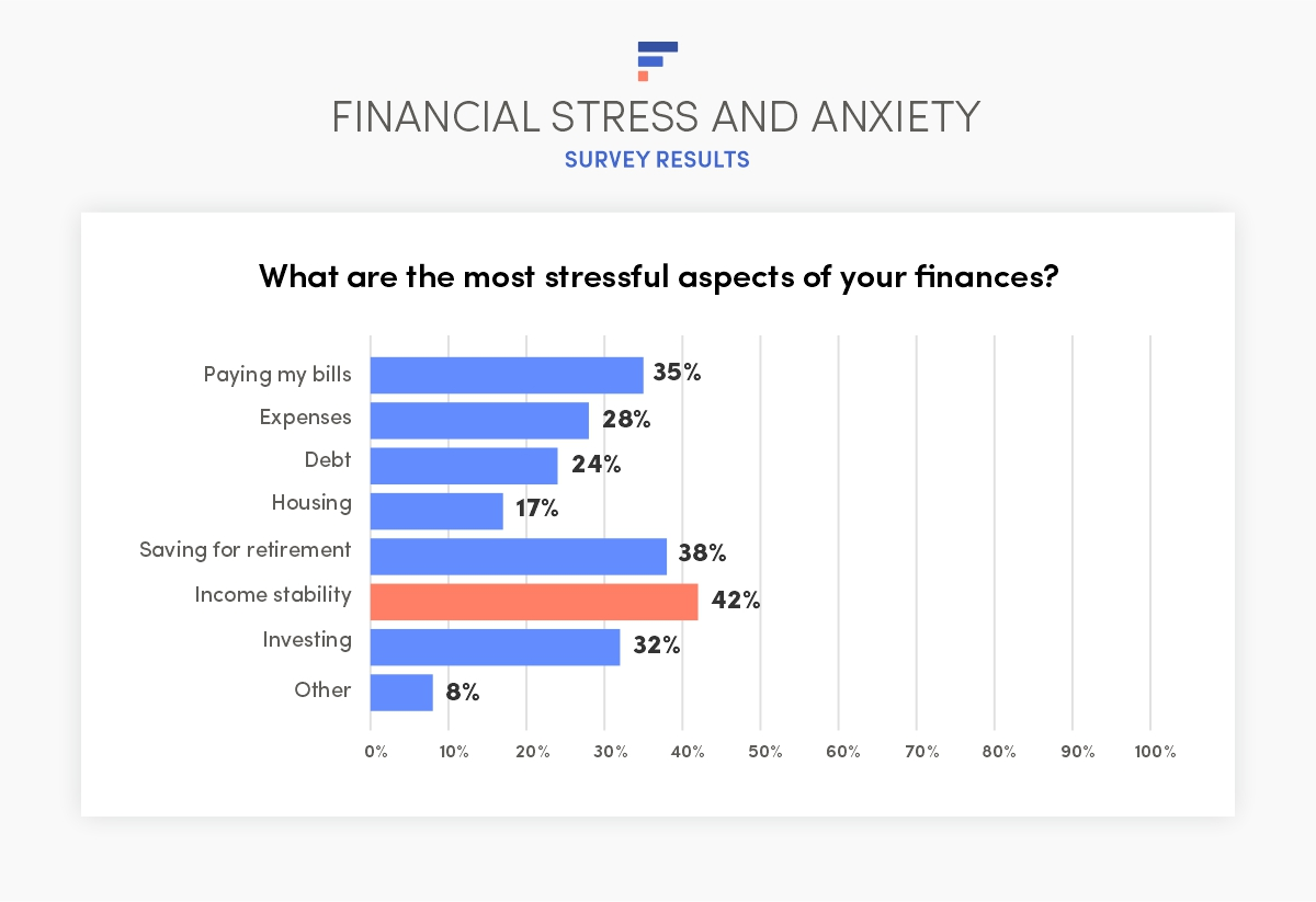 Financial stress survey results: What are the most stressful aspects of your finances?