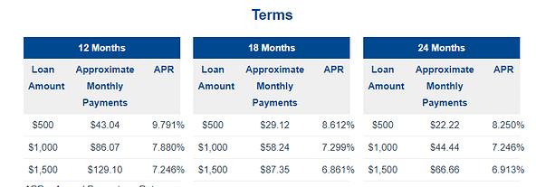 Credit Knocks Republic Bank Terms Credit Builder Loan