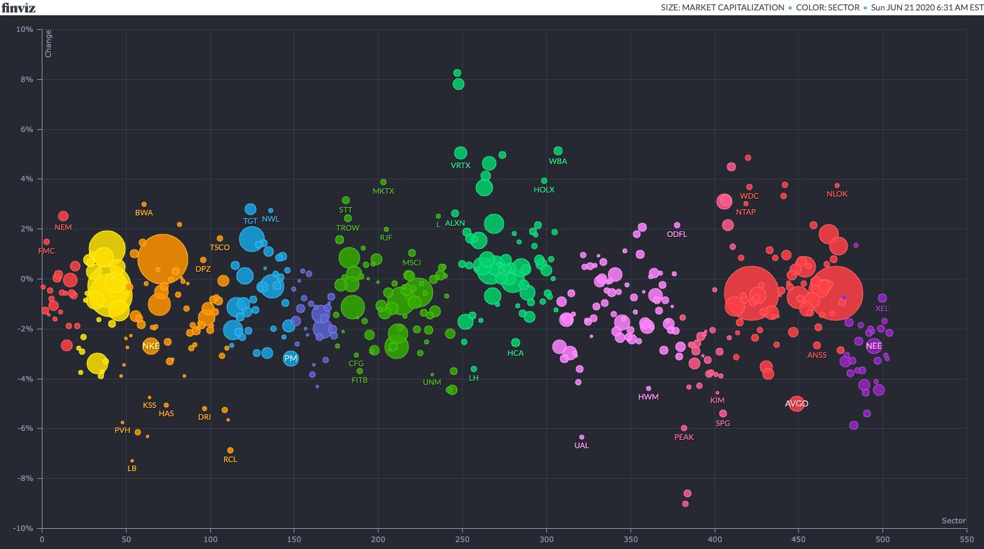 Finviz bubbles: alternative representation to maps
