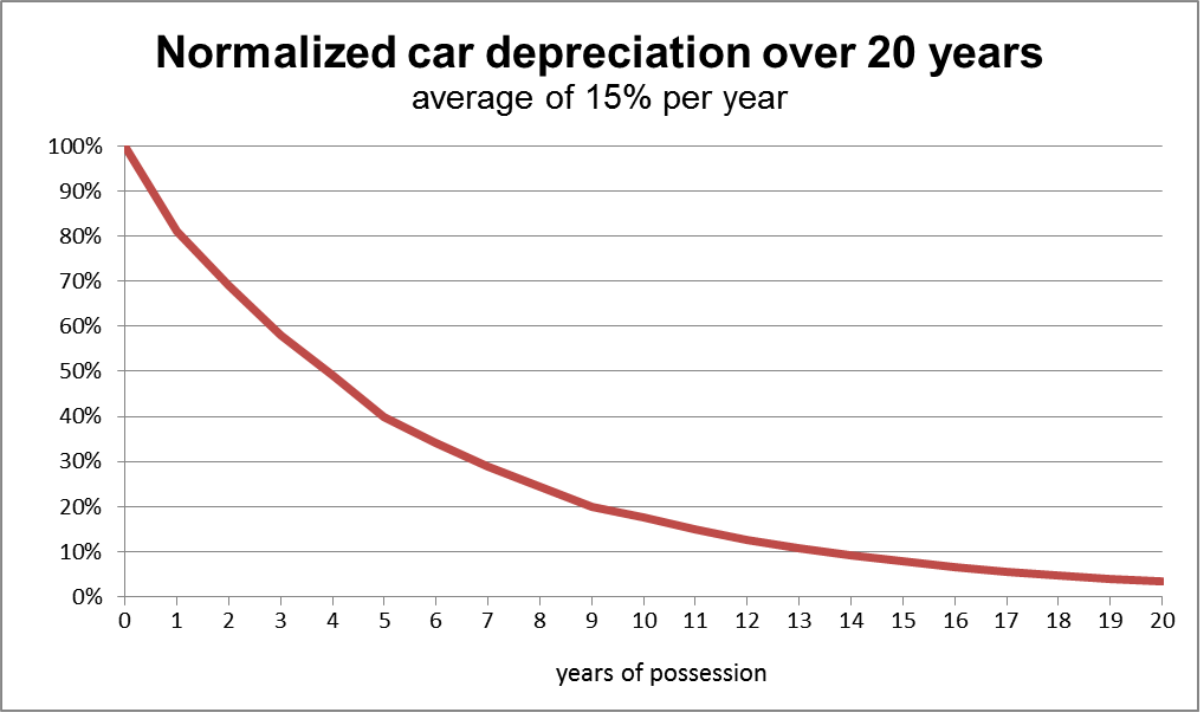 Chart showing the rate of normalized car deprecation over 20 years
