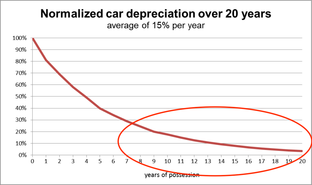 A chart showing that around the year 7 the deprecation of a car drastically declines