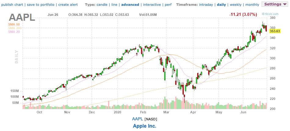 Finviz review - technical chart of Apple (AAPL)