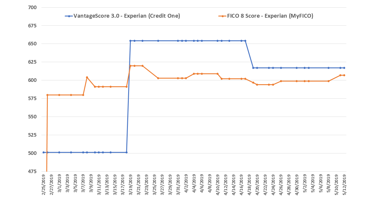 Comparison chart showing FICO and VantageScore as reported by Experian