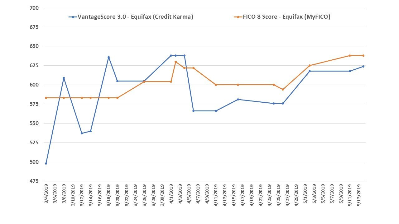 Comparison chart showing FICO and VantageScore as reported by Exquifax