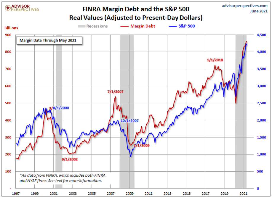 FINRA Margin Debt and the S&P 500 Real Values, June 2021