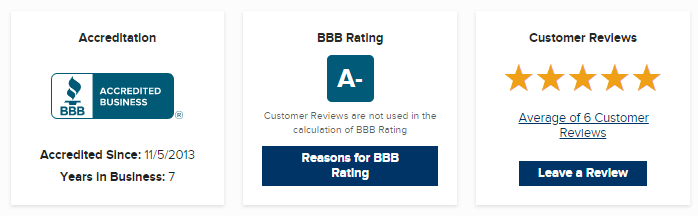 Rent Reporters BBB ratings