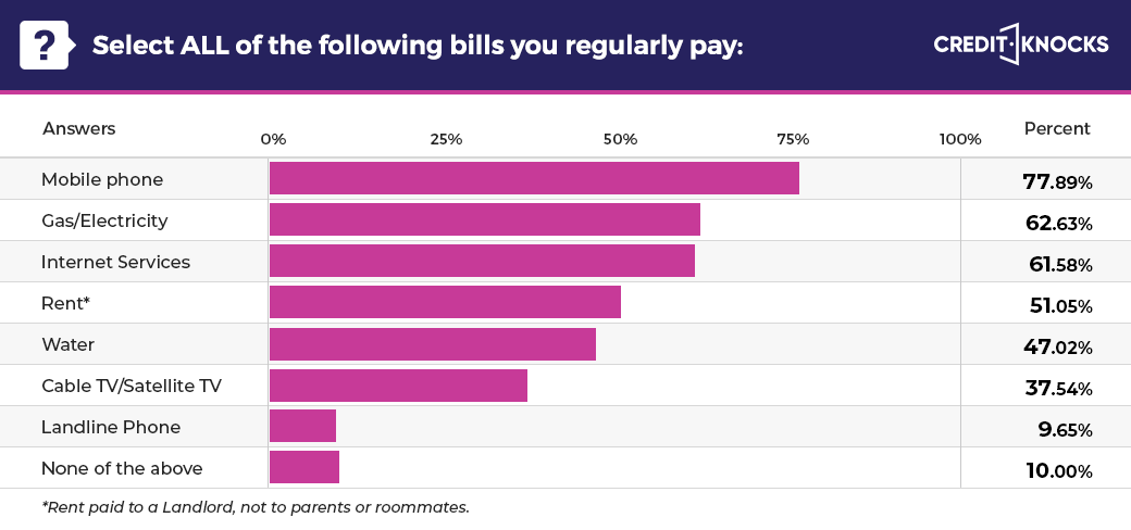 Active bills being paid by 20-29-year-old in the US