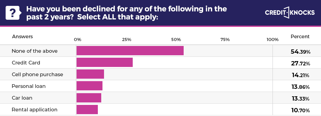 Declined credit applications by type of lender