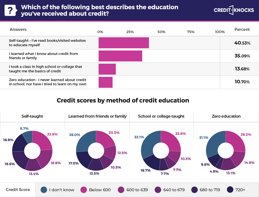 Credit scores by method of credit education
