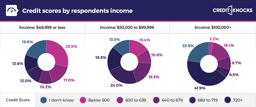 Credit scores by income levels
