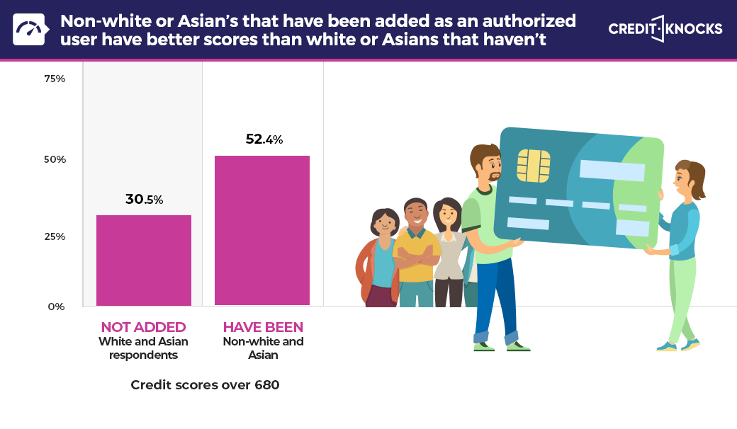 Credit scores of non-white and Asian's that have been added as an authorized user