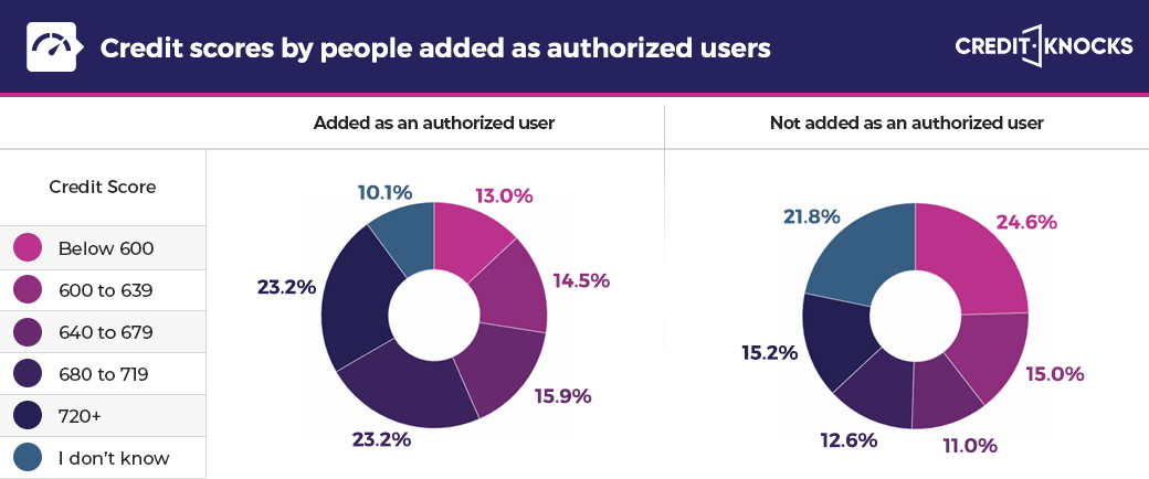 Credit scores by people added as authorized users