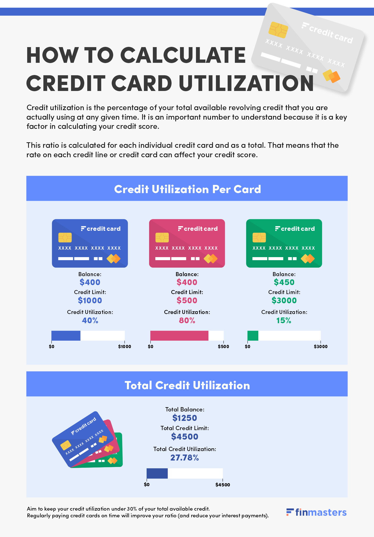 How to calculate credit card utilization
