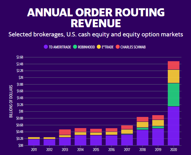 Chart showing the annual order routing revenue for the selected brokerages in the period of 2011 to 2020.