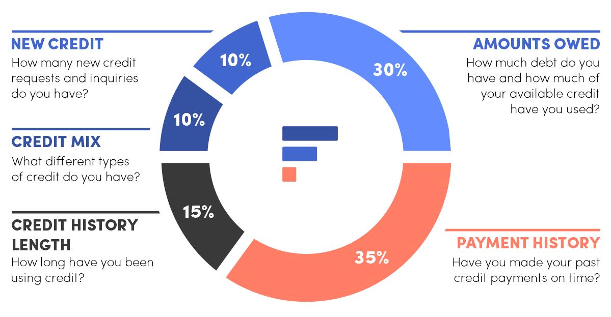 Factors that make up a credit score