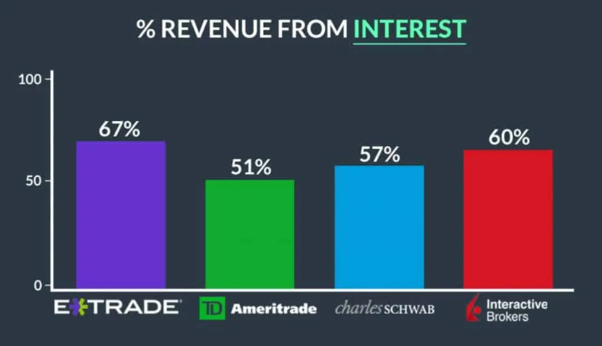 Chart showing the percent of revenue earned from interest for four major brokers.